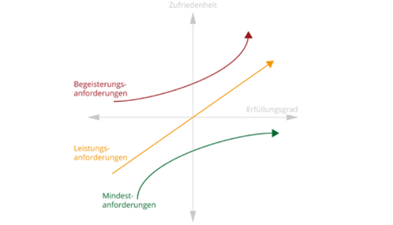 KANO-Modell-Beitragsbeild